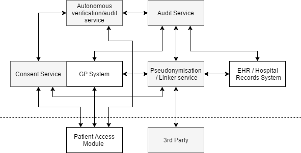 Audit System Current Model