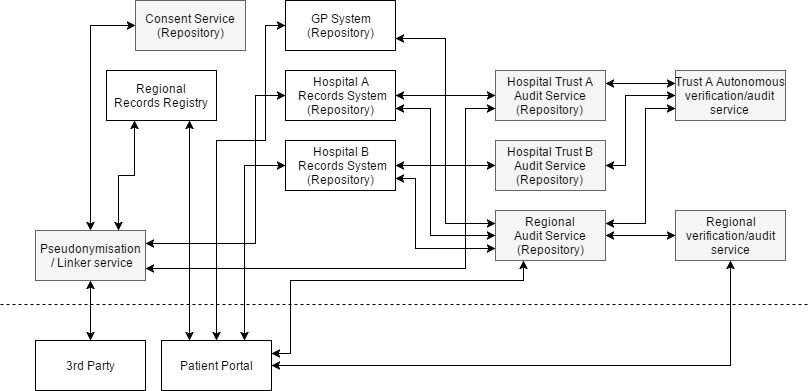 Audit System Future Model